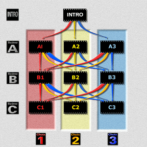 Interactive structure of the movie Hypnosis (My Interactive TV)